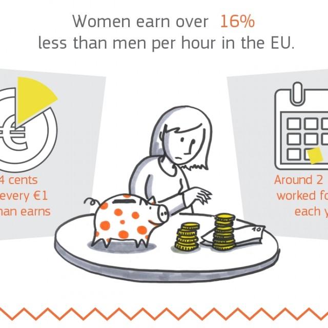 2 de noviembre, Día Europeo de la Igualdad Salarial