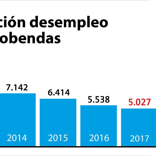 Alcobendas finaliza 2017 con 511 parados  menos que a principios de año