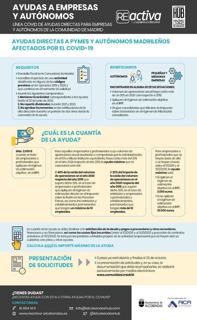 INFOGRAFÍA COVID COMUNIDAD DE MADRID 9.21
